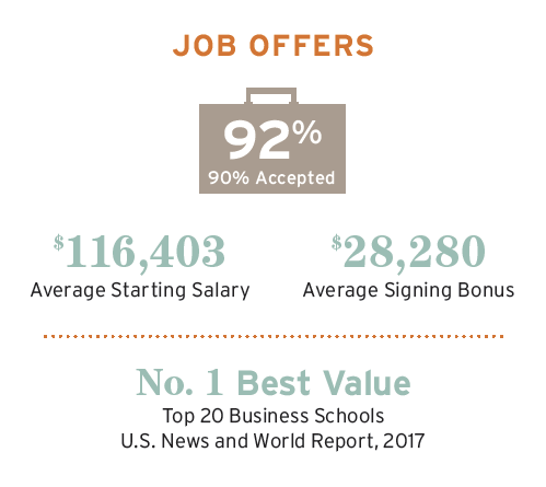 MBA employment stats for the class of 2017; 92% job offers, 90% accept; 116,403 average starting salary; 28, 280 average signing bonus.