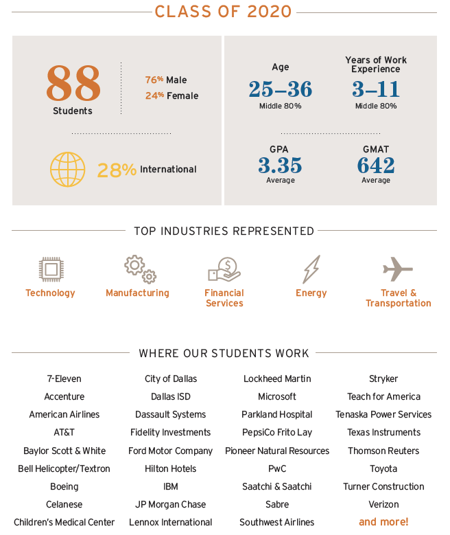 graphic showing DFW stats for class of 2020: Top Industries include tech, manufacturing, financial services, energy, and travel; top companies include City of Dallas, JP Morgan Chase, Verizon, PepsiCo, Lockheed Martin, Southwest Airlines, and more!