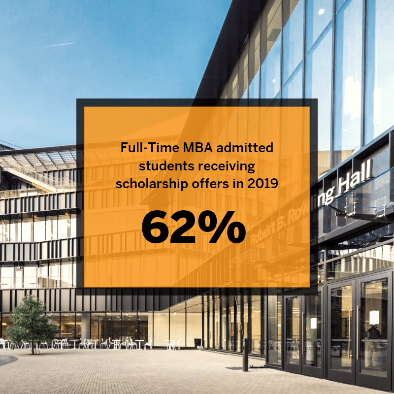 62% of full-time MBA admitted students receiving scholarship offers in 2019.