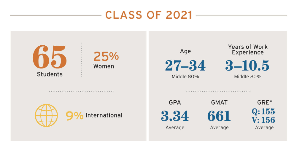 Texas McCombs Evening MBA Class of 2021 has 65 students; 25% women; 9% international; 27-34 middle 80% age; 3-10.5 work exp middle 80%; 3.34 GPA average; 661 GMAT average; are Q:155 & V:156