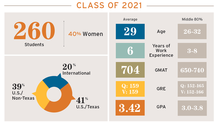Class of 2021 Full-Time MBA stats; 260 students, average age 29; average GMAT 704; 40% women; Average GPA 3.42