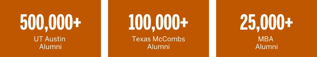 500,000+ UTY Austin Alumni, 100,000+ McCombs Alumni, 25,000+ MBA Alumni