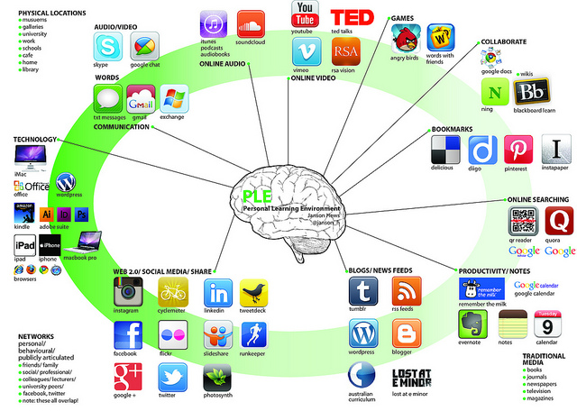 (P412) New way to learn, new way to success: Transforming a brain-based library via active learning instructions