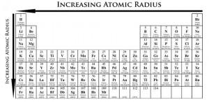 Atomic Radius Trend