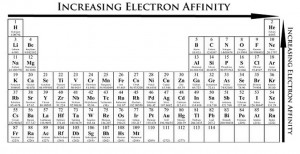 Electron affinity Trend