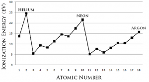 Ionisation energy trend