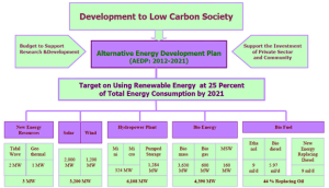 Figure 18: Target of renewable energy by AEDP 2012-2021 (The Department of Alternative Energy Development and Efficiency, 2013)