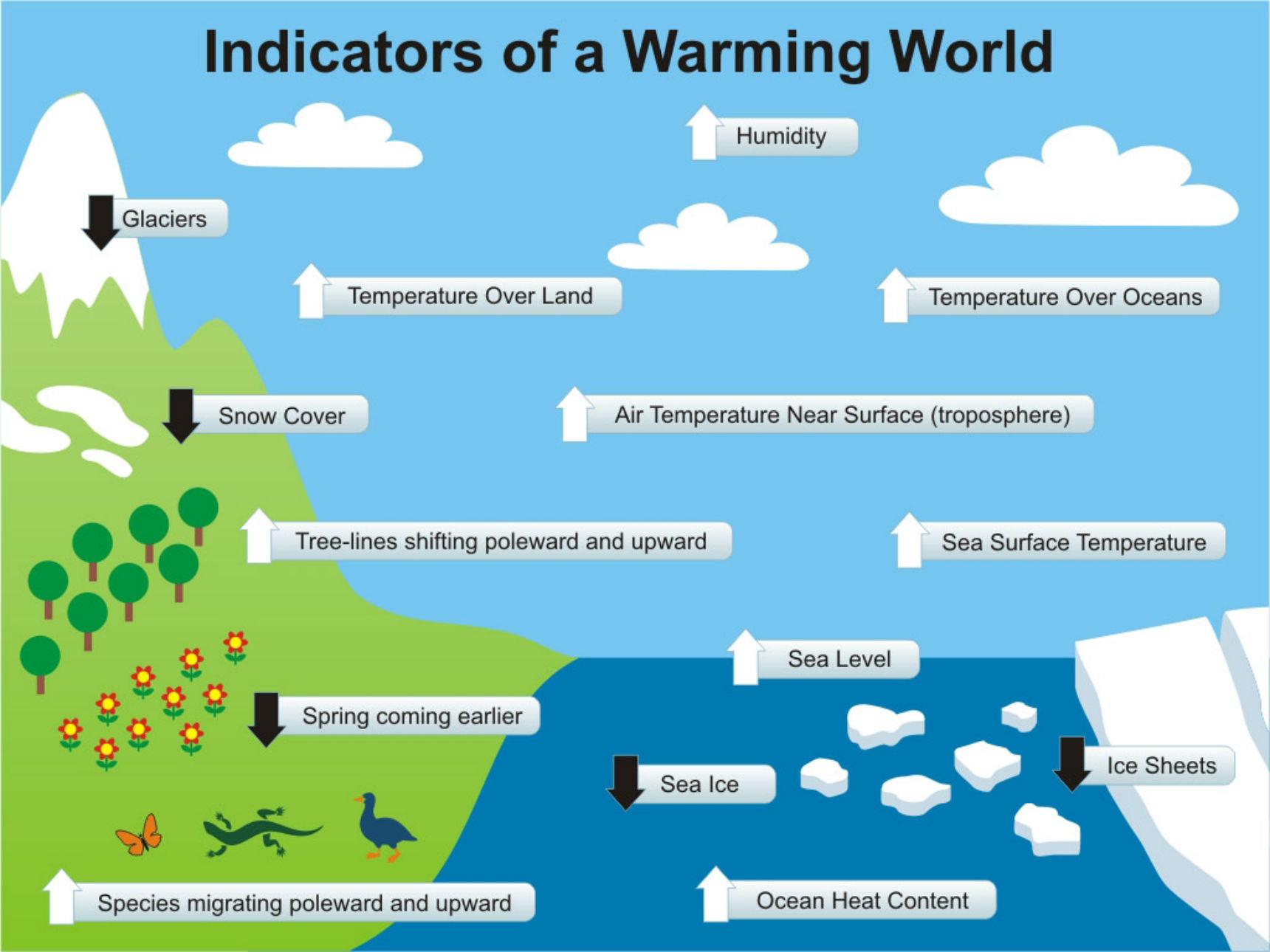 Warming_Indicators_1024
