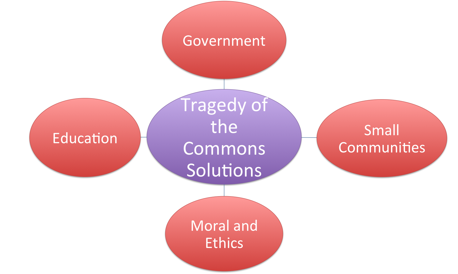 tragedy of commons Definition of tragedy of the commons: archetypical social phenomenon where an  attempt to exploit others (or 'the system') in one way or the other eventually.