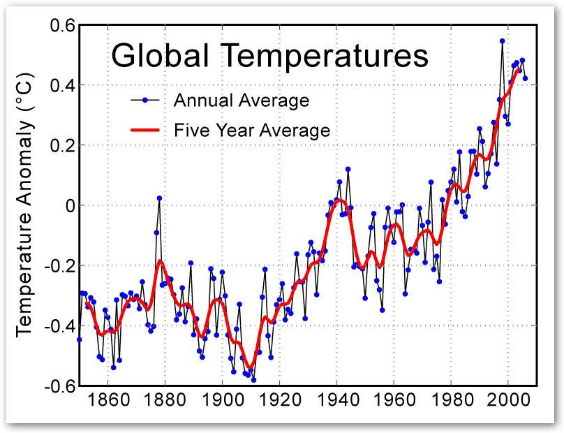 Retrieved from : http://go3project.com/network2/index.php/blogs/4060/440/the-effect-global-warming-has-on-our-earth