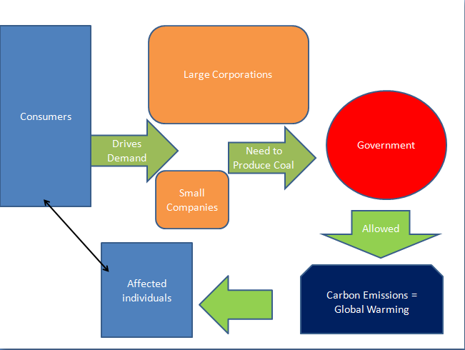 Global Warming Concept Map.Concept Mind Map China S Impact On Global Warming