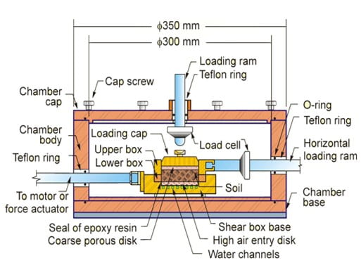 Cross-sectional view of the shear box and the pressure chamber for direct shear test
