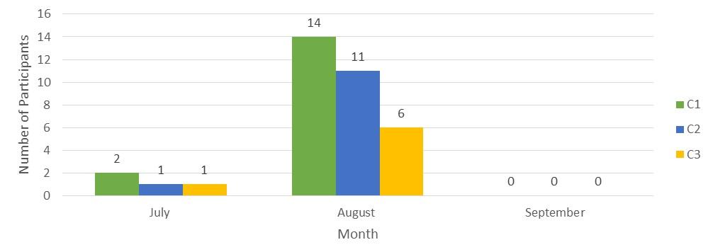 consultation-peak-period-2016