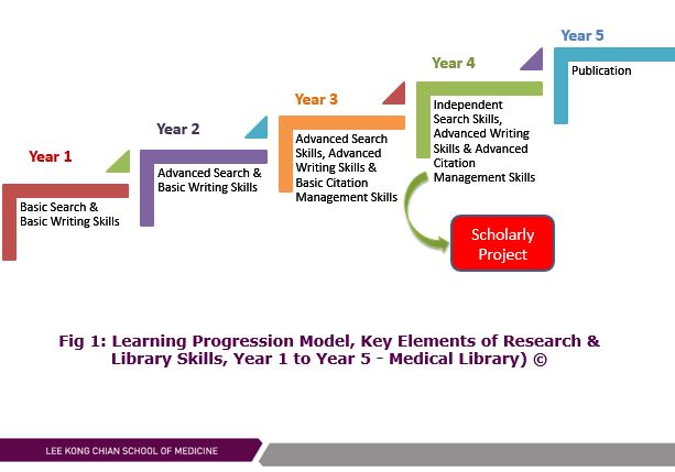 user-guide_learning-progression-model-year-1-to-5