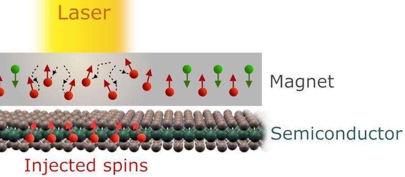 A decisive step towards ultrafast spintronics