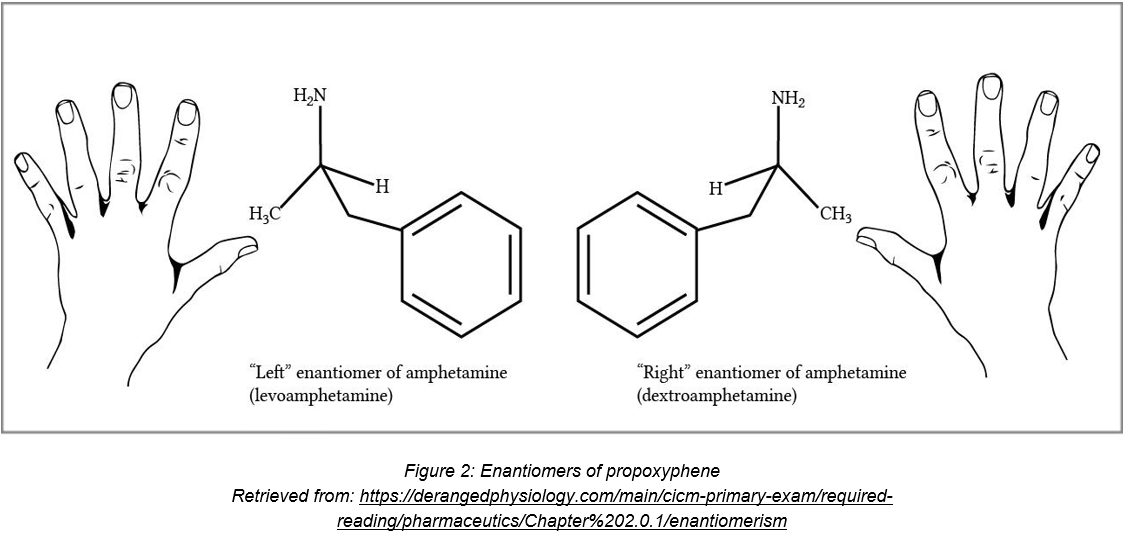 Stereochemistry in Pharmaceuticals: Beyond the shape of the
