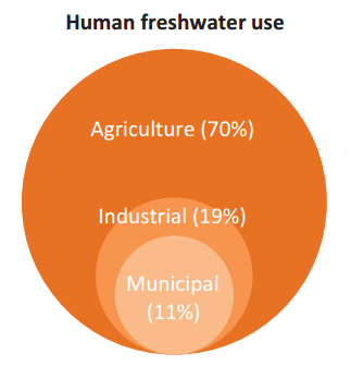 Shiklomanov (1993); UN FAO Aquastat database