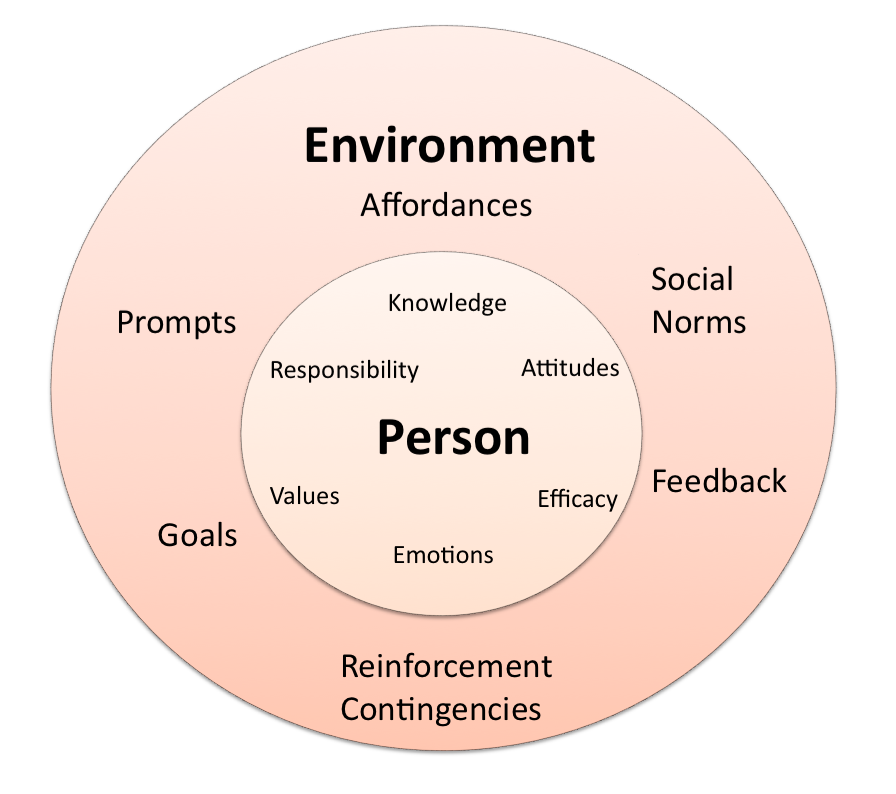 personal factors affecting interpersonal communication Intrapersonal communication is an activity that occurs within your own body many confuse this basic form of communication with interpersonal communication, which is a conversation between at .