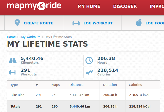 map_my_ride_statistics