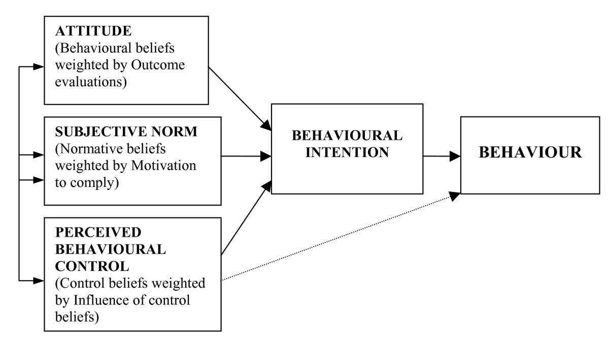 ajzen s theory of planned behavior The theory of planned behavior (tpb) of icek ajzen (1985, 1991) helps to understand how we can change the behavior of people the tpb is a theory which predicts deliberate behavior, because behavior can be planned.
