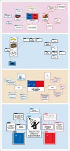 Y9B-Chinese-Studies-Thinking-map