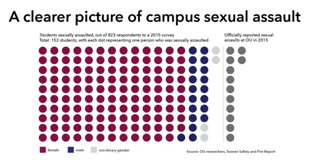 Graphic relating the total number of sexual assaults versus the number of assaults that were actually reported.