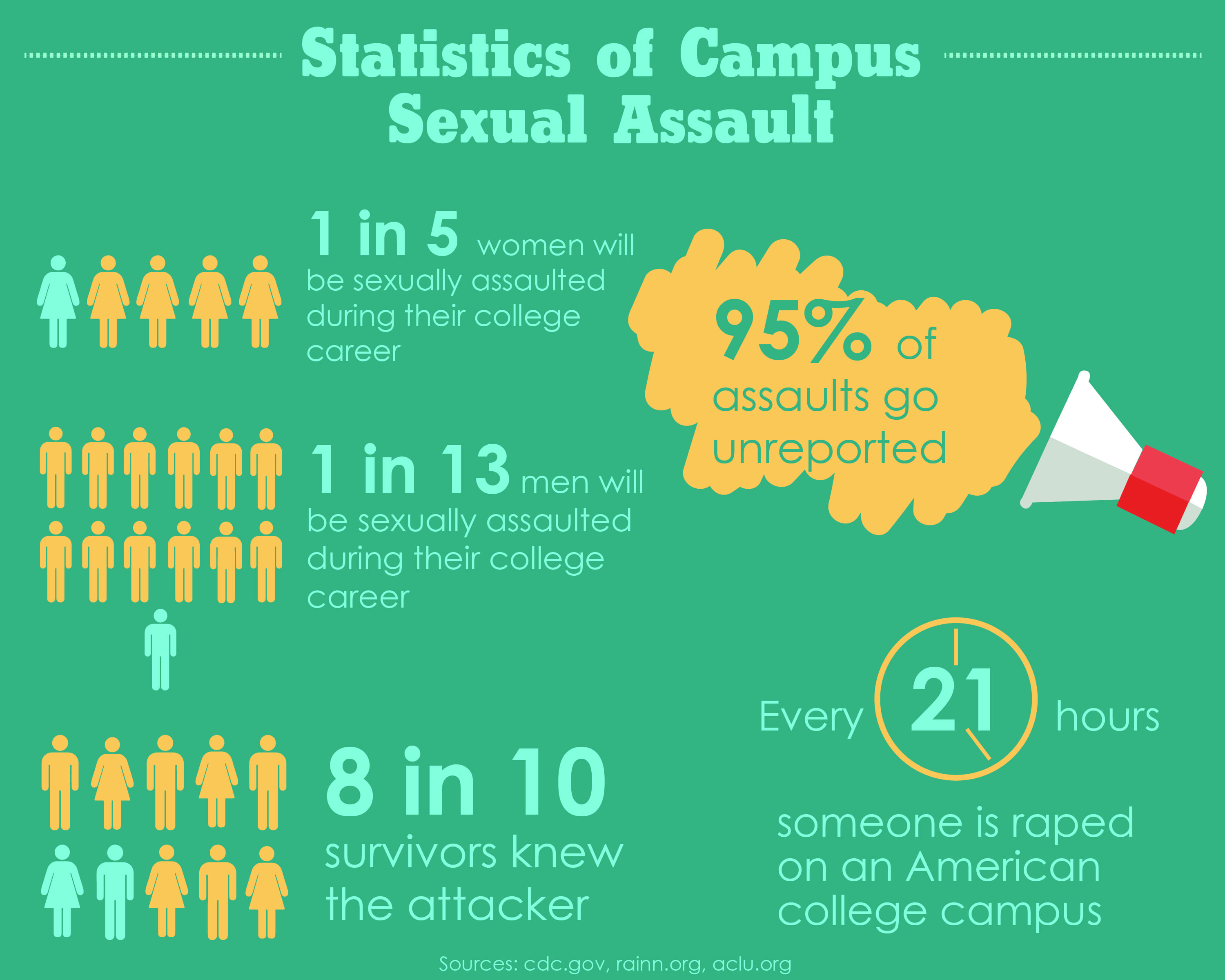 College campus sexual assault statistics pic 27