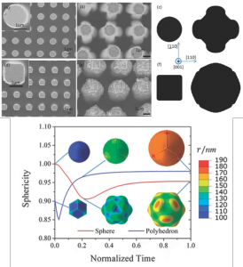 Design Si electrode morphology to control its anisotropic swelling behavior upon Li insertion