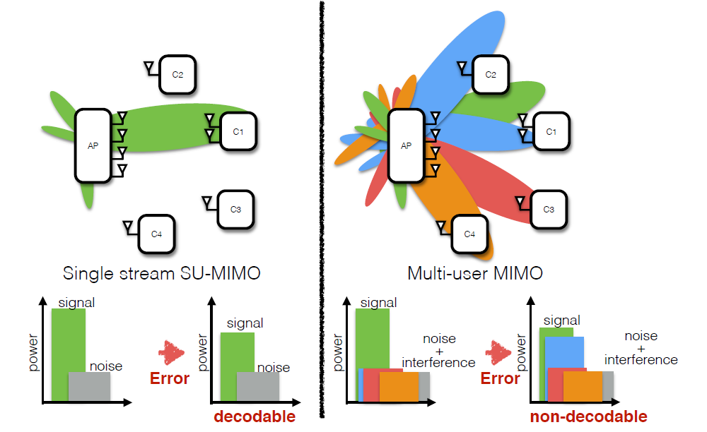 CHRoME: CHannel Resilient Multi-user bEamforming – NSF-1444056
