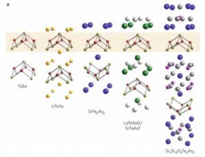 Figure 1 (Paglione Nat. Phys. 2010)