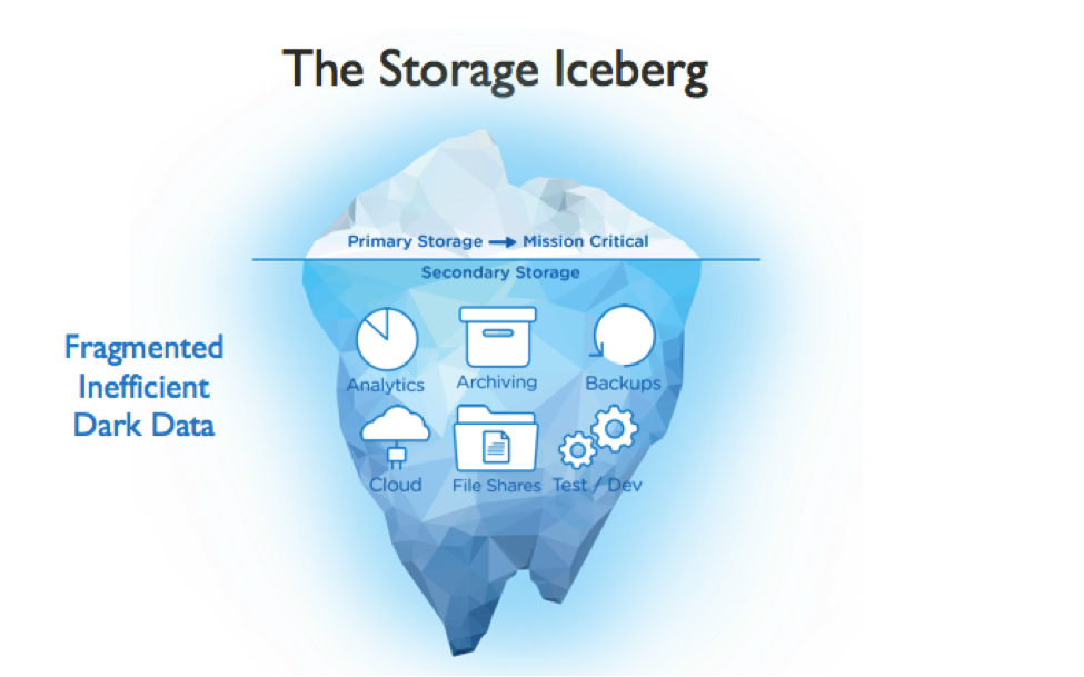 illustration of an iceberg representing complexity of electronic storage issues