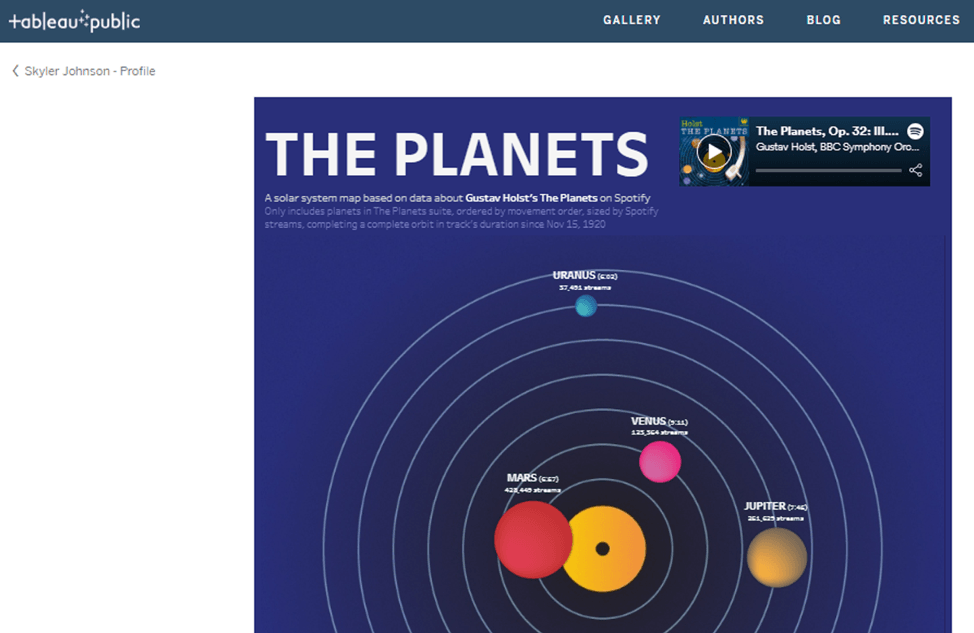Image of planets revolving in a solar system.