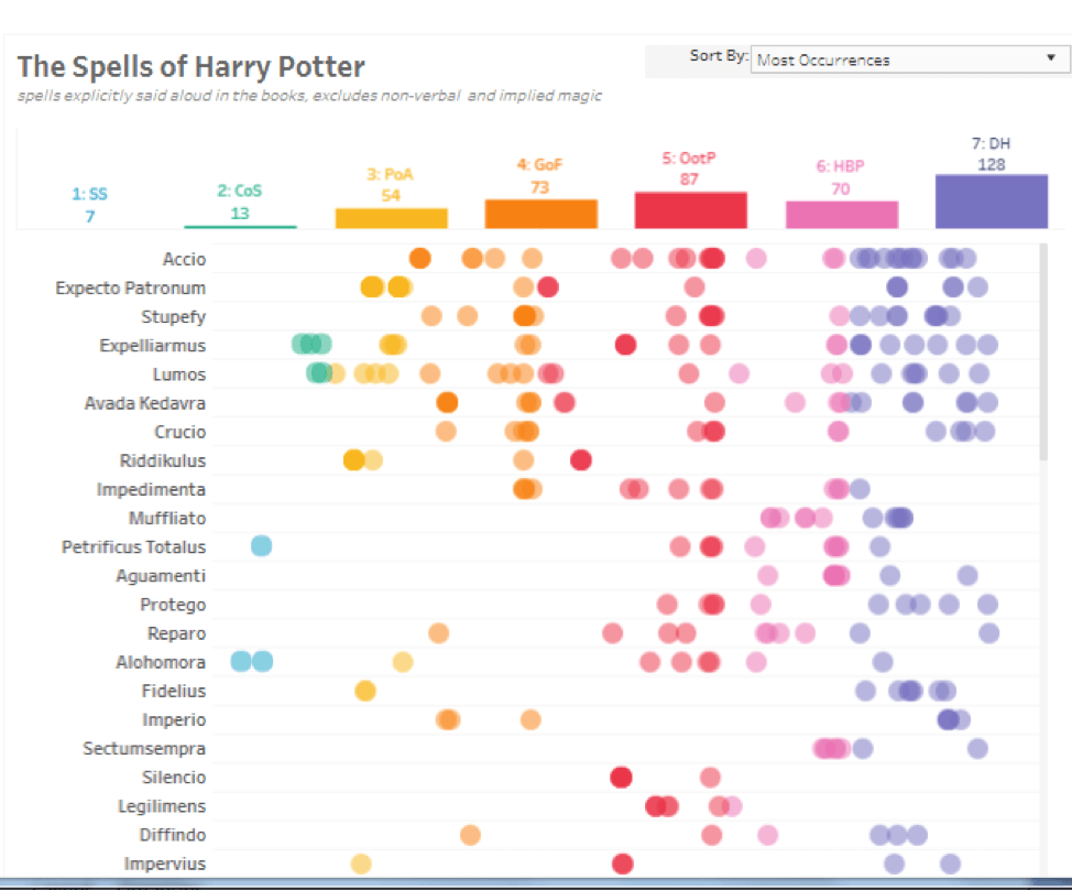 Image of data visualizing the number of times the most popular spells are mentioned in Harry Potter books.