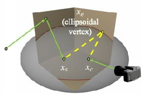 Ellipsoidal Path Connections for Time-Gated Rendering