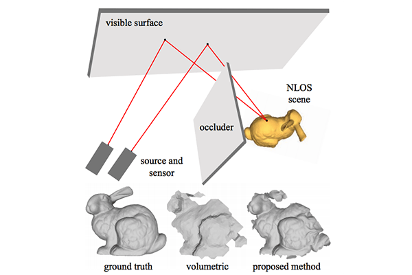 Beyond Volumetric Albedo—A Surface Optimization Framework for Non-Line-of-Sight Imaging