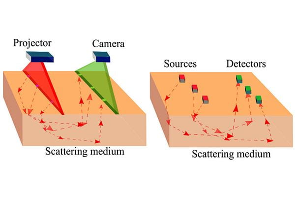 High Resolution Diffuse Optical Tomography using Short Range Indirect Subsurface Imaging