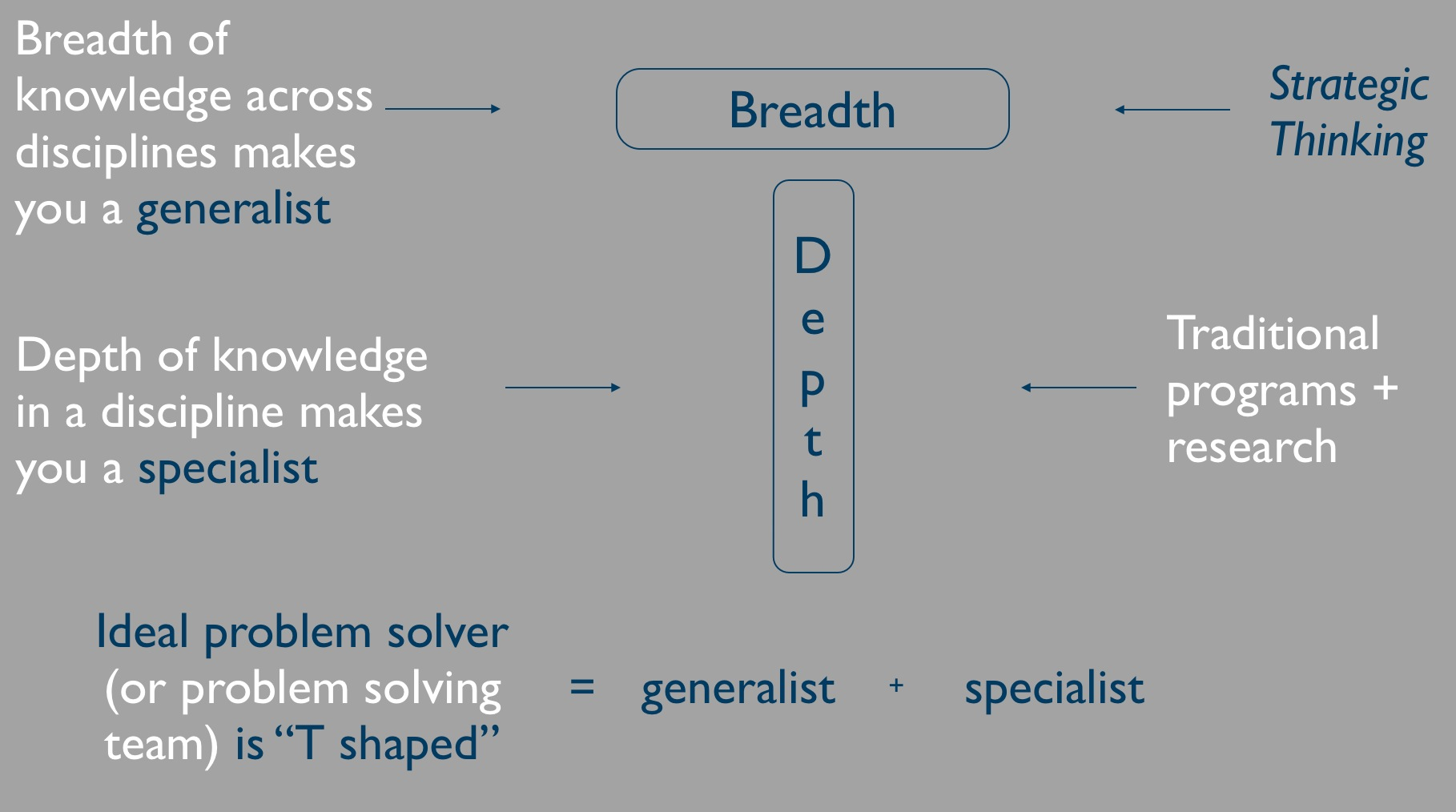 Effective problem solvers are T-shaped, having both depth and breadth of knowledge