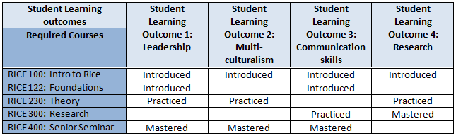 Curriculum Mapping « Office of Institutional Effectiveness