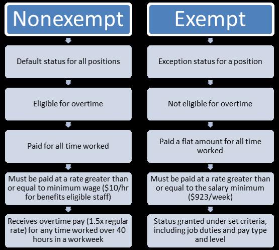 flsa-chart-exempt