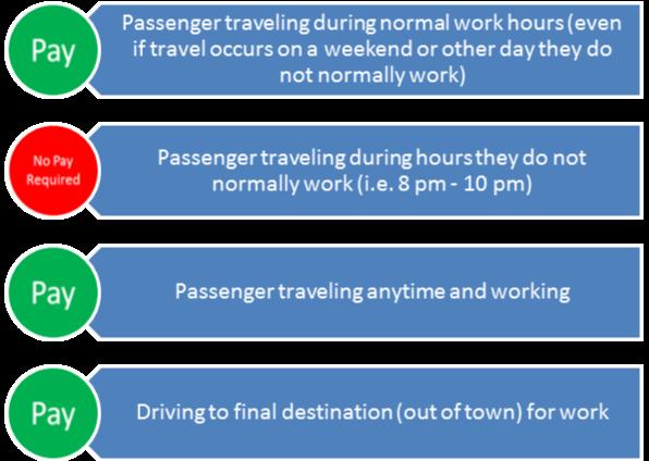 flsa-chart-travel