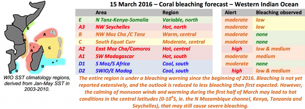 Bleaching forecast for 2016. So far, minimal to no bleaching has occurred off Kenya's coast, but it's not out of danger quite yet. source: cordioea.net/wp-content/uploads/2016/03/Summary-160315.jpg