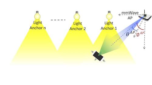 SearchLight Model