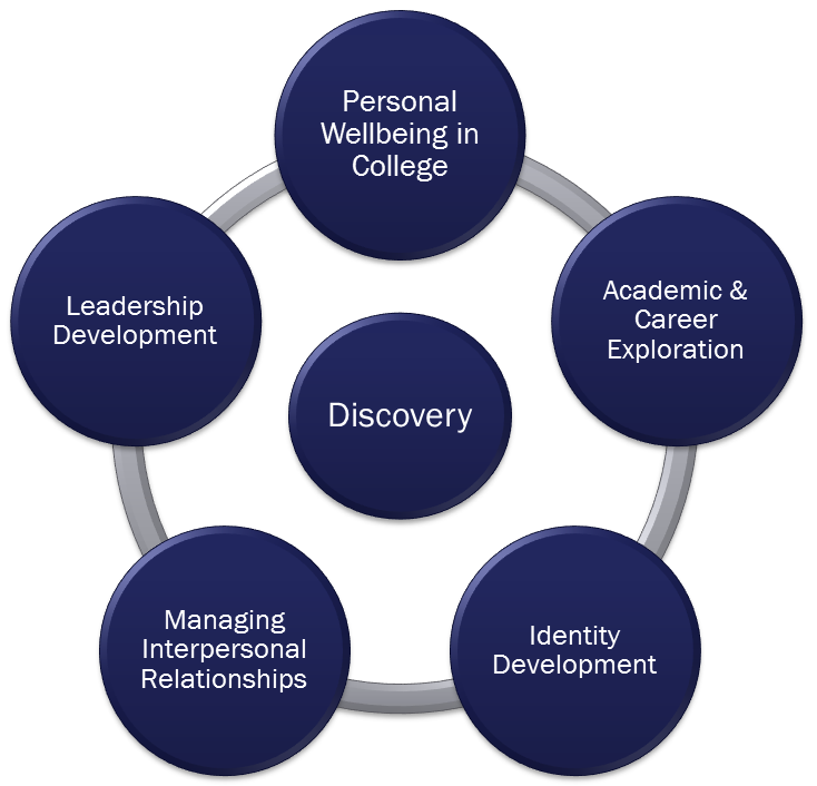 Foundations for Self-Discovery & Lifelong Learning Chart