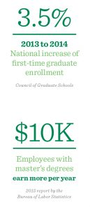 Graduate Education Roosevelt University