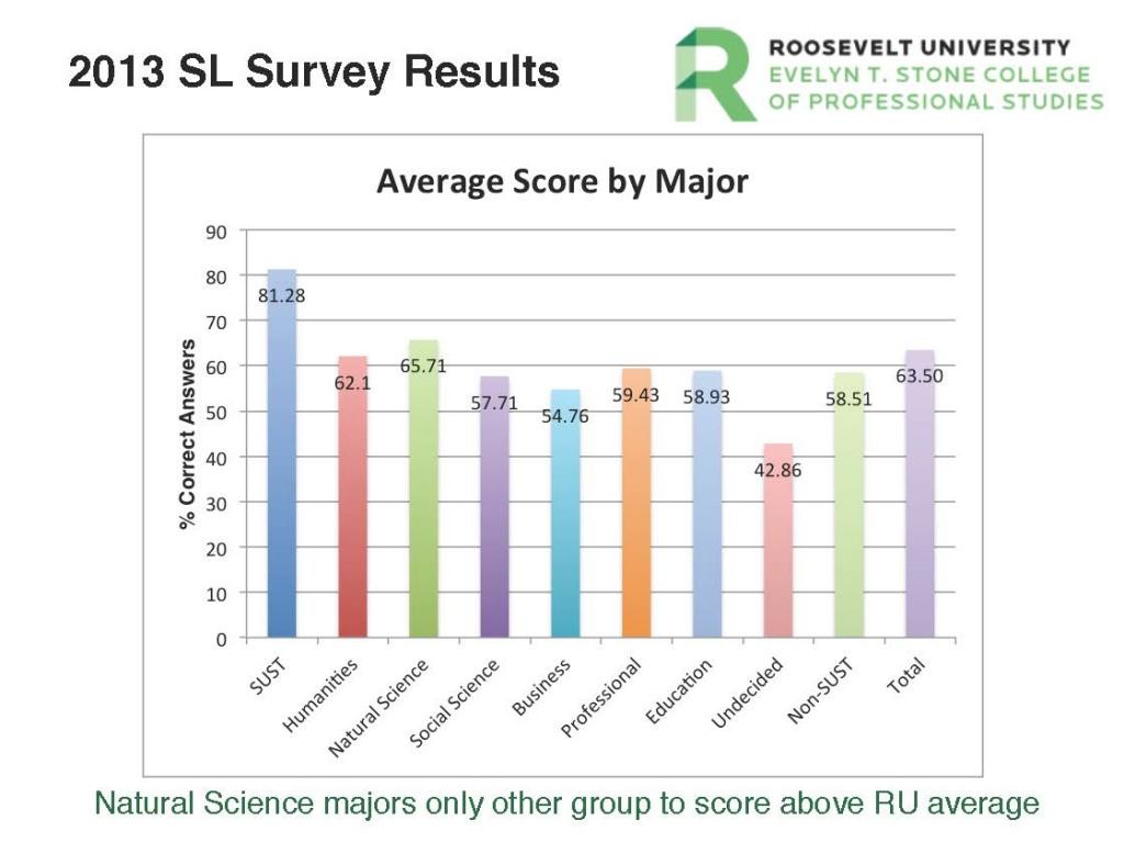 SUST Literacy Assmt 2014-05-09 Avg Score by Major