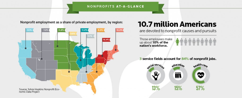 Infographic: Nonprofit employment as a share of private employment, by region:
