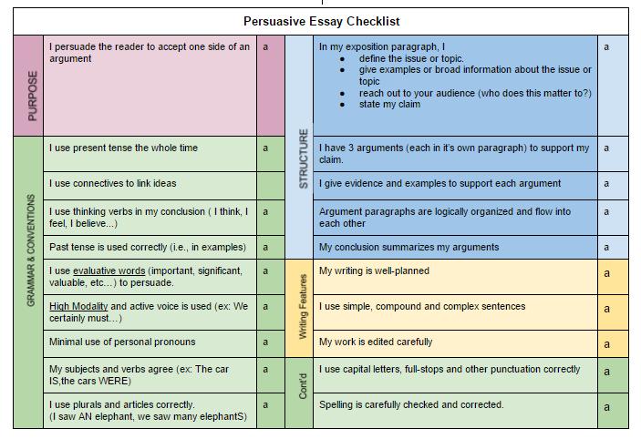 Pursuasive essay rubric