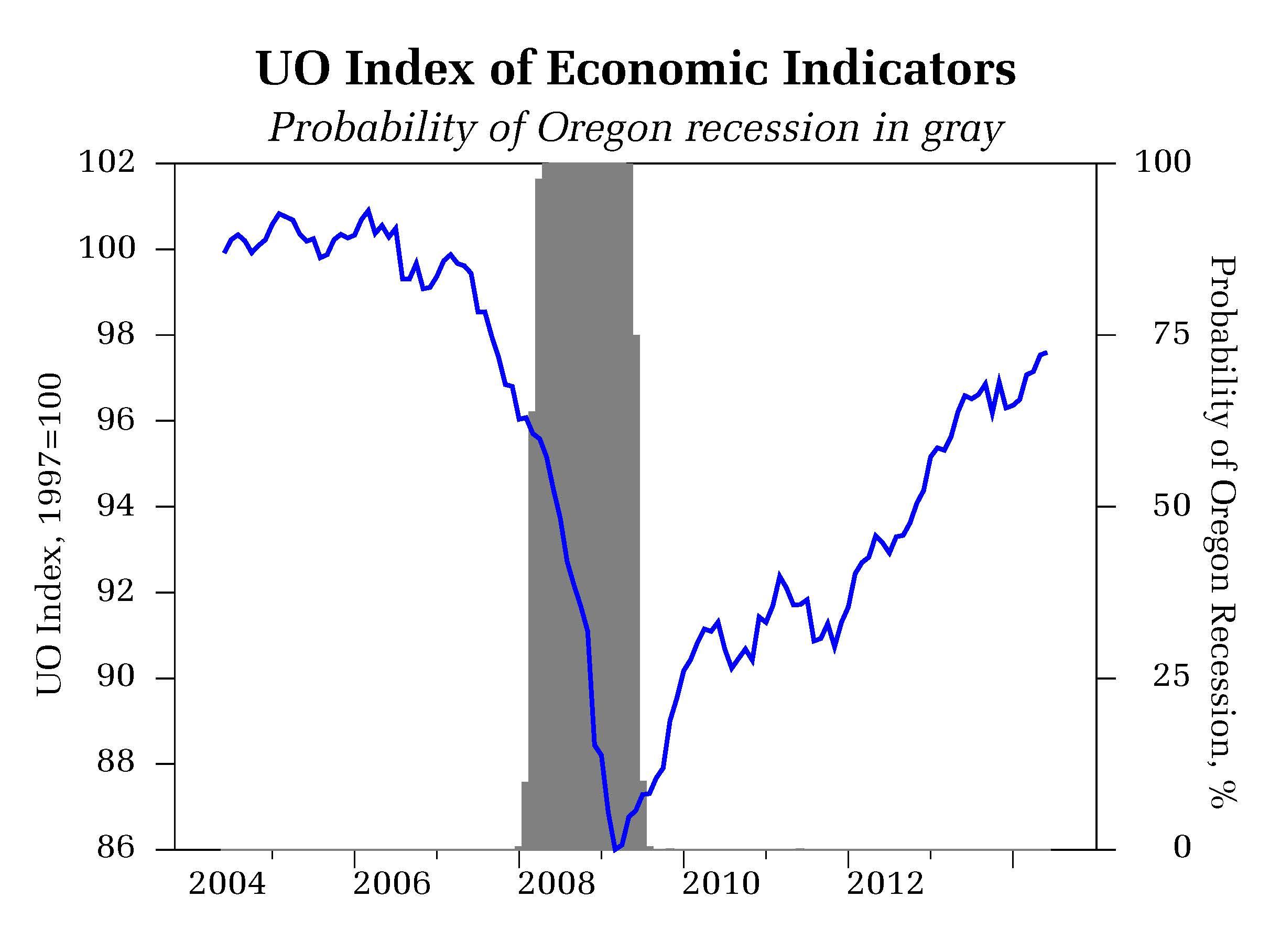 Main Measures of Economic Activity