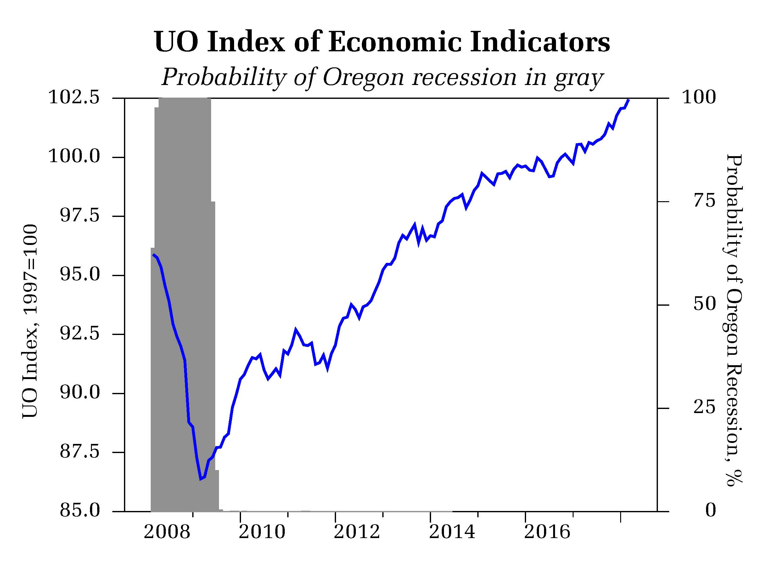 March 2018 Oregon Statewide Economic Indicators