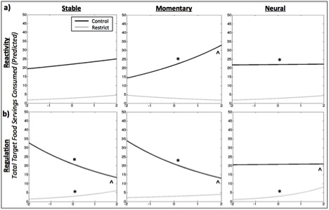 Graphs representing the relationship between Stable, Momentary, and Neural Reactivity (a) and Regulation (b) and Predicted Total Target Food Servings Consumed. Participants instructed to restrict target food consumption are shown in gray, participants instructed to simply monitor consumption (control) are shown in black. The x-axis scales represent the degree of reactivity (top row) or regulation (bottom row) in standard units, and reflect a composite of the measures based on independent components analyses as described in the text; y-axis scales are the predicted total number of target food servings consumed across the two-week sampling period. * ME p < 0.05; ^ interaction p < 0.05